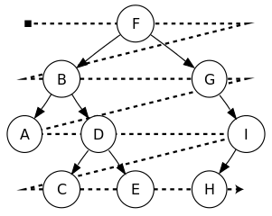 Binary Search Tree (Level order traversal)