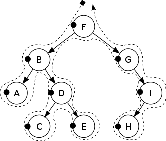 Binary Search Tree (pre-order traversal)