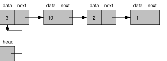 Linked list introduction linked list data structures in java list of linked list data structure examples ccuart Image collections