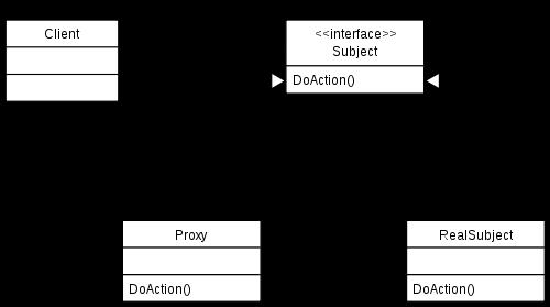 Understanding the proxy design pattern – mithun sasidharan – medium.