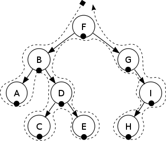 Binary Search Tree (in-order traversal)