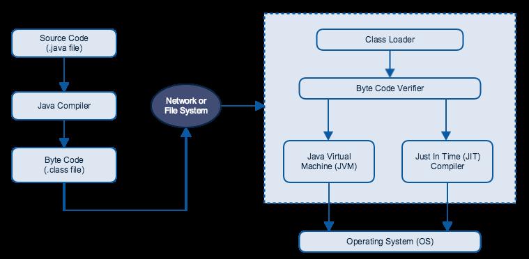 Sun Core Java Tutorial Pdf